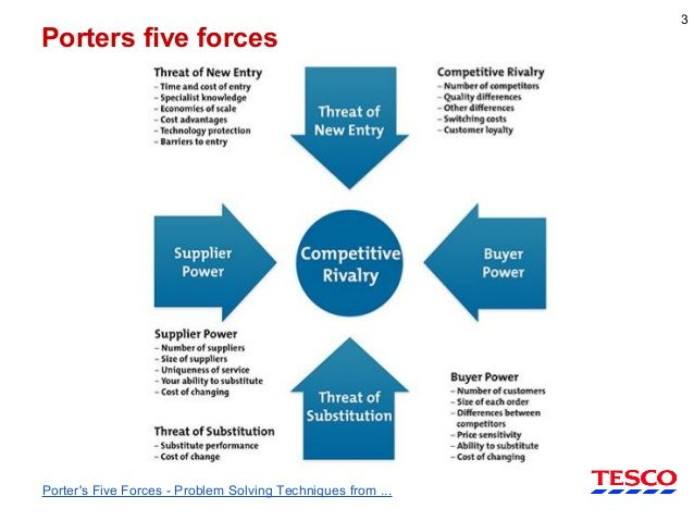 porters five forces at tesco plc marketing essay Porters five forces at tesco plc in detail at how porters five forces might be applied to the problems facing tesco plc, including an investigation of the threat of substitutes from other supermarkets, buyer power in relation to grocery purchases, grocery supplier power, and the power of the customer at the till.