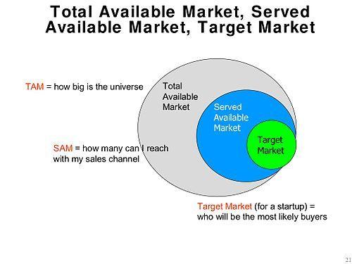 Total addressable market - Wikipedia, the free encyclopedia