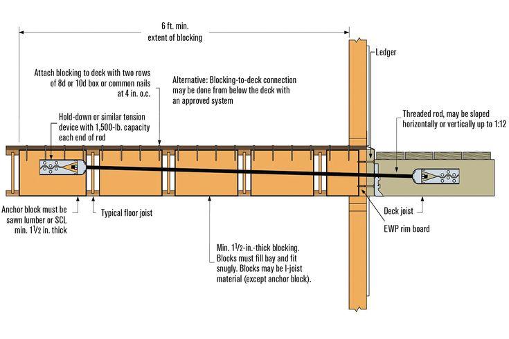 Pin By Douglas Heffron On Cantilevered Decks Deck