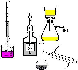zonaClic - actividades - Material y operaciones en un laboratorio químico