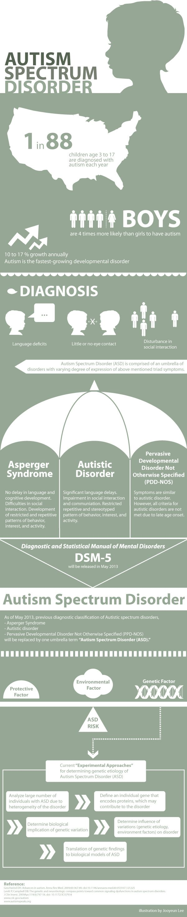 A great info-graphic for autism awareness from CARD (Center for Autism and Related Disorders)