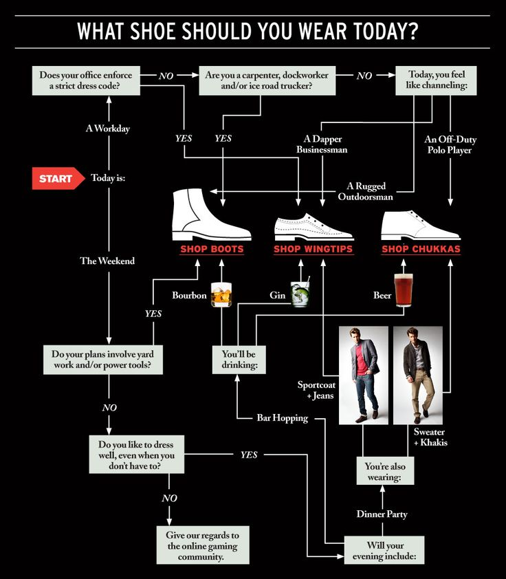 "The Mens Fall Shoe Chart ""Give our regards to the online gaming community"" ^_^"