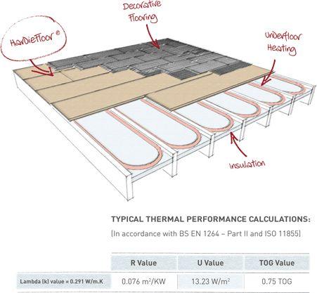 101 Best Underfloor Heating Images On Pinterest Electric