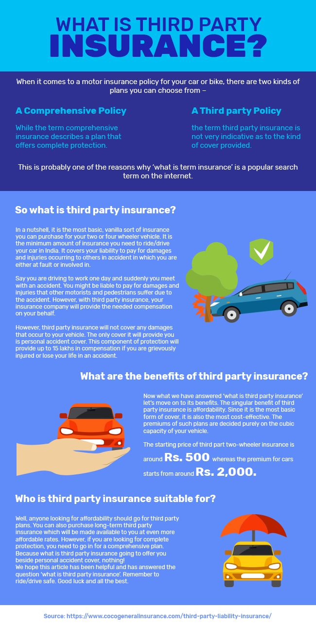 Pin On 3rd Party Insurance
