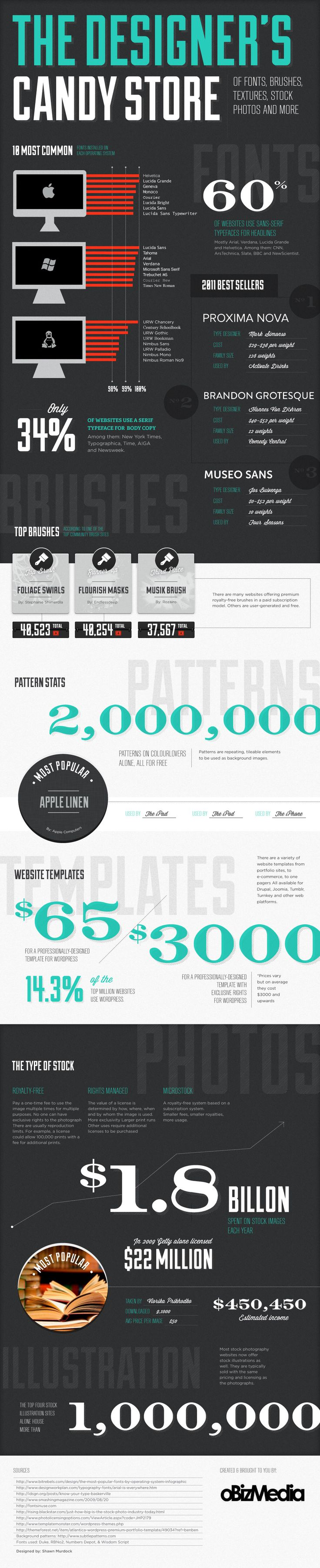 """Swell infographic, illustrates how infographics made by and for graphic designers can really screw up legibility and readability of a small set of """"bullet point"""" facts. But it looks nice.. ;)"""