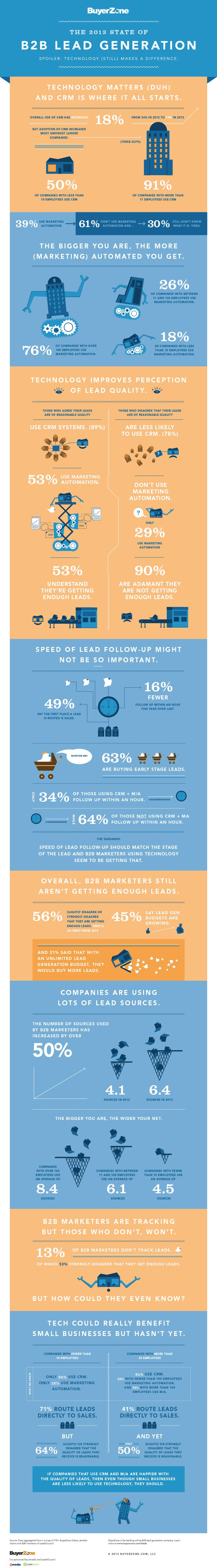 The State of B2B Lead Generation 2013 Infographic