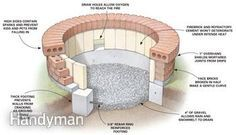 """Building a Fire Pit 36"""" cardboard concrete form - 48"""" cardboard concrete form (or for less money substitute a 4x8 sheet of hardboard to make both forms) - 10 (80#) bags of concrete mix - 2 (10' lengths of 3/8"""") rebar - 25 firebricks - One half-gallon bucket of refractory cement (sold at a brickyard) - 120 face bricks - 5 (80#) bags of Type N mortar mix"""