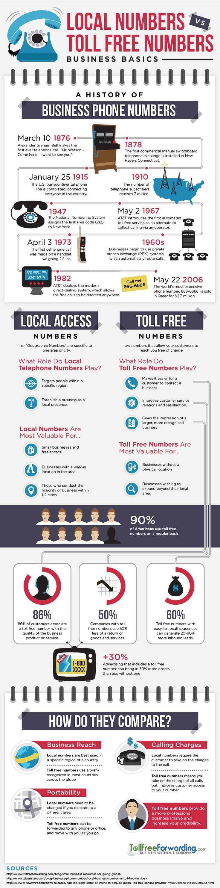 This infographic explores the history of business phone numbers, as well as  the benefits and differences between local and toll free numbers.