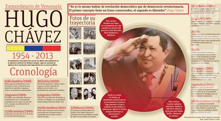 #Infographic Cronología de la trayectoria de la vida del ex presidente de la República Bolivariana Hugo Chávez #Venezuela #Chavez