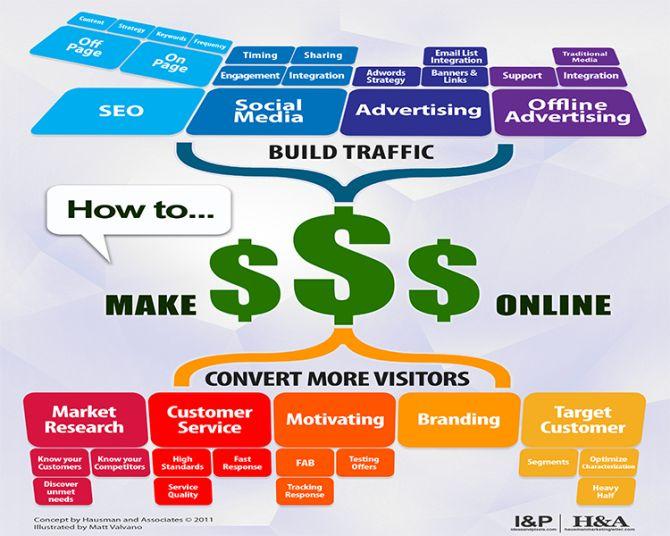 10 Sfaturi în marketing-ul online pentru rezultate mai bune #marketingonline