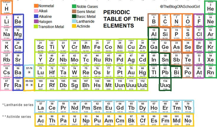 Group 18 name periodic table periodic diagrams science for Name for the table