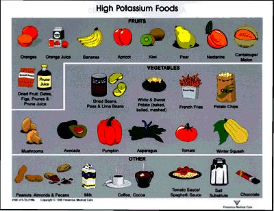 High Potassium Foods 25 Pad Dialysis Renal Pinterest
