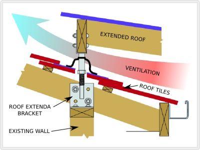 Roof Extenda Bracket Deck Amp Pergola Pinterest Search