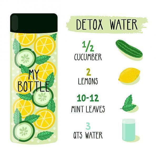 """""""Detox Water"""" ist das ultimative Anti-Völlegefühl-Mittel – Getränke – #Blau …   – Detox Rezepte"""