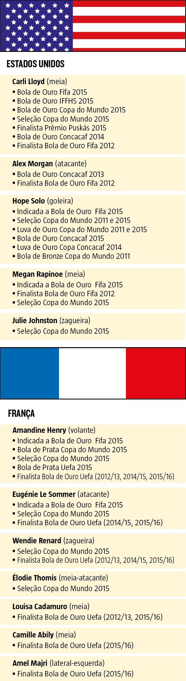 Você provavelmente não sabe, mas algumas das maiores estrelas do futebol mundial estão em Belo Horizonte para a disputa da Olimpíada. É que o fato passa despercebido em um país-sede sem qualquer atenção à categoria feminina do esporte. (06/08/2016) #Rio2016 #Olimpíada #JogosOlímpicos #França #EUA #USA #Futebol #Feminino #Infográfico #Infografia #HojeEmDia