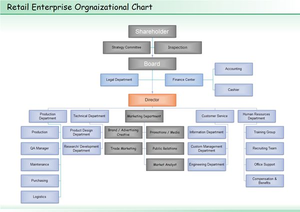 Each manufacturing organization chart certainly wonu0027t be the same - hospital organizational chart
