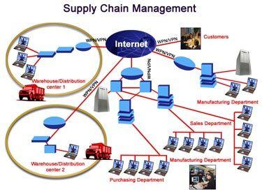 """Ahora se ha integrado al concepto de """"Supply Chain Management"""" o SCM, en español Cadena de suministro, cuyo objetivo es optimizar la gestión de los flujos físicos, administrativos y de la información a lo largo de la cadena logística desde el proveedor del proveedor hasta el cliente del cliente."""