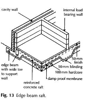 Raft foundations definition, Raft foundations description