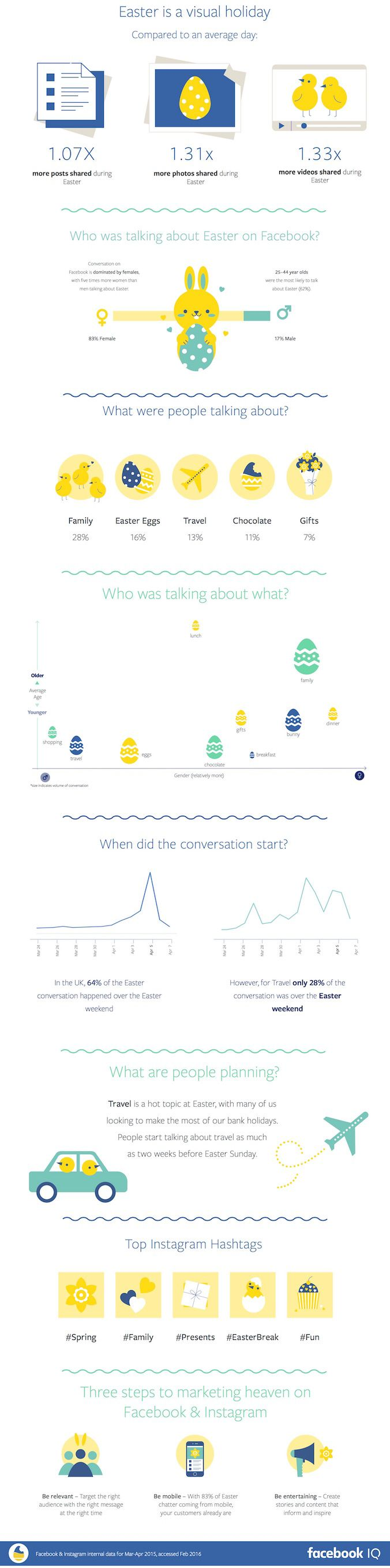 Easter is a visual holiday... #facebook #marketing #socialmedia #marketingstrategy #infographic #southcoastsocial #easter #eggs