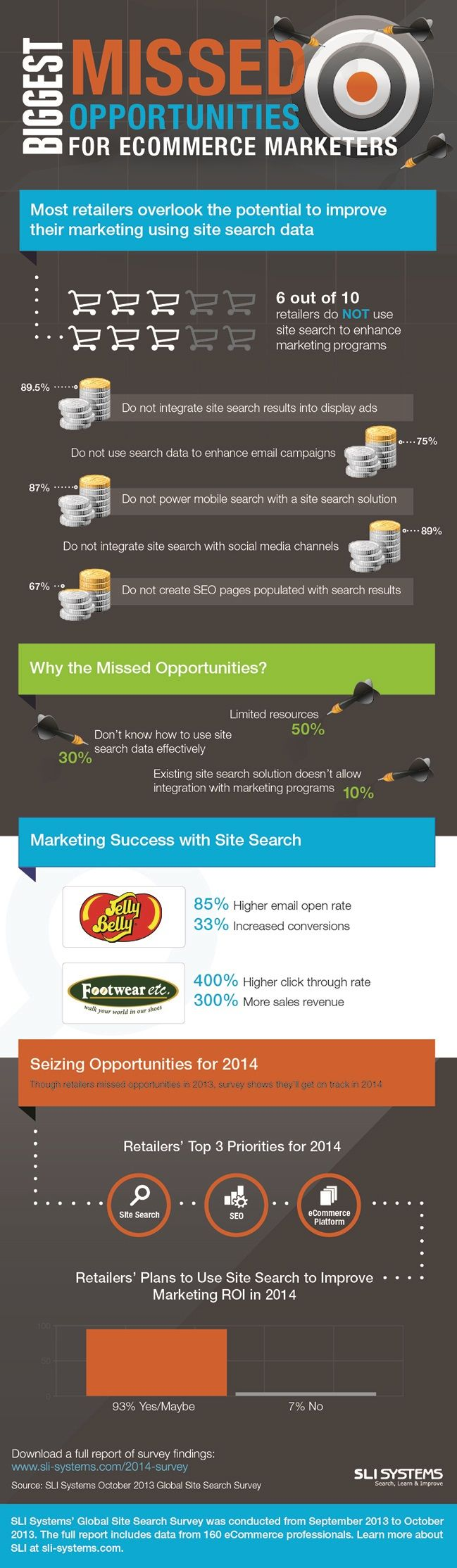 Search Engine Marketing - The Biggest Missed Opportunities in Site Search [Infographic] : MarketingProfs Article