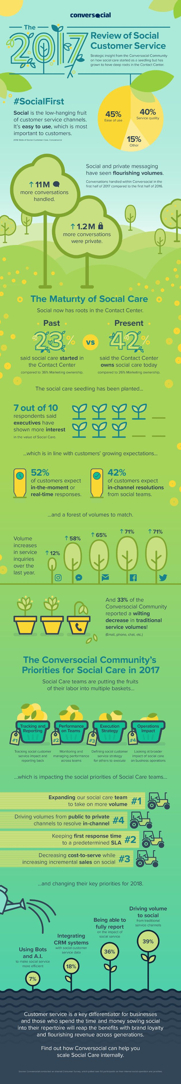 Customer Service on Social Channels: Marketing vs. Social Care | Infographic