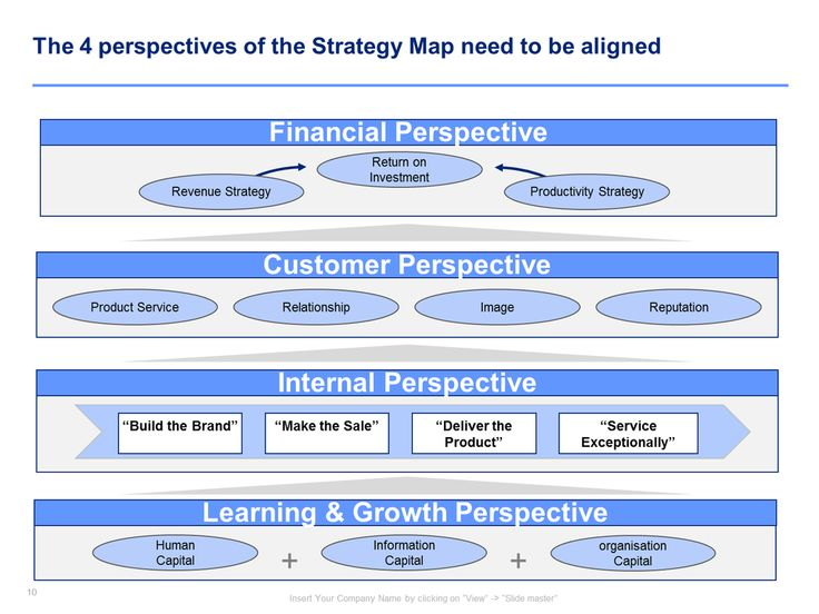 operational excellence examples Strategy map