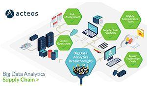 Depuis maintenant deux ou trois ans, on entend régulièrement parler du fameux Big Data, découvrez son impact sur la gestion de la chaîne logistique