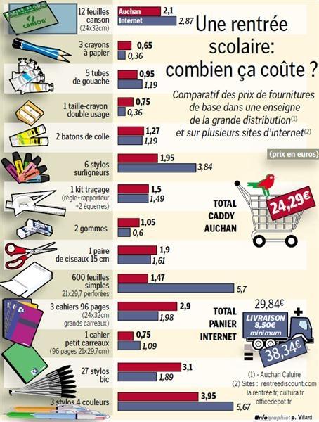 Infographie La rentrée (2011)