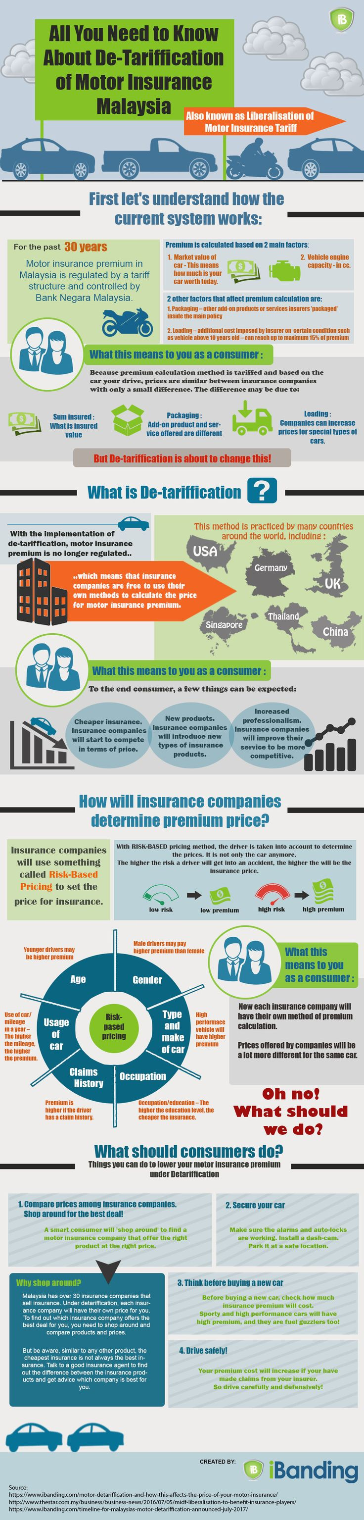 Detariffication in Malaysia - All You Need To Know About De-Tariffication of Motor Insurance in Malaysia – Infographic
