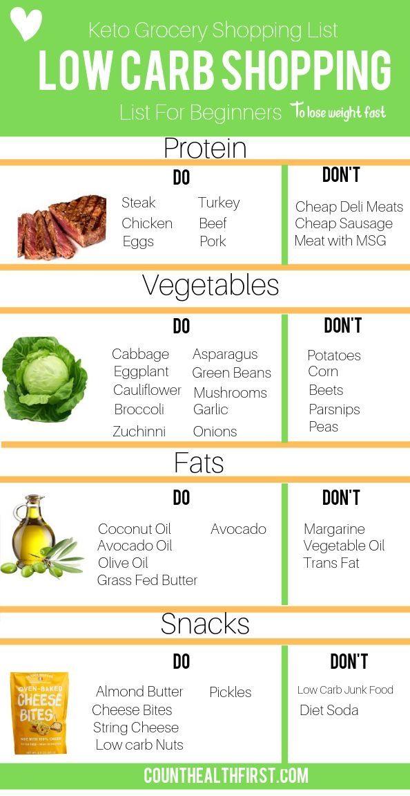7 Day Keto Diet Meal Plan 7daydietmealplan Keto Diet Food List Diet Food List No Carb Snacks