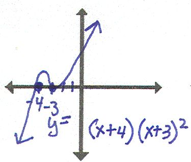 """""""Who Has"""" - Polynomial Functions w/single, double, triple roots etc. Math Game"""