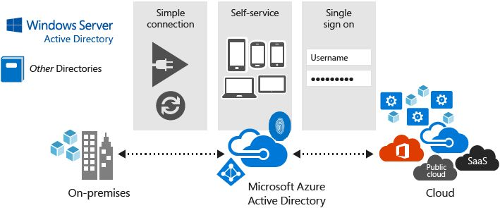 Azure AD Connect Stack