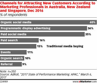 organic social media reach still accounts for the majority of new customer attraction