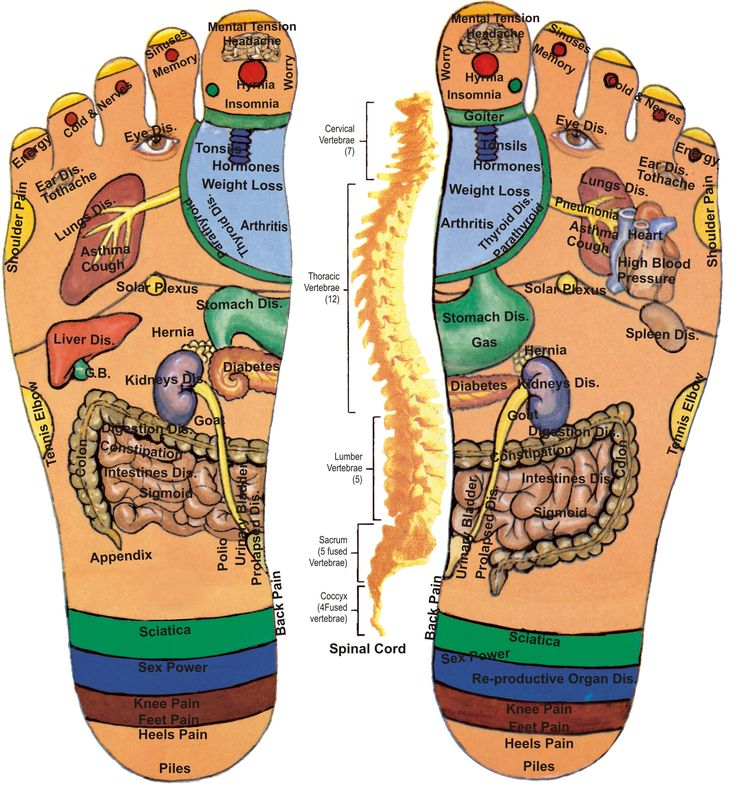 Pictures of massage points on the bottom of a foot