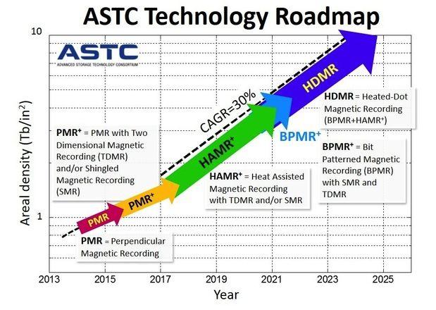 Best  Technology Roadmap Ideas On   Infographic