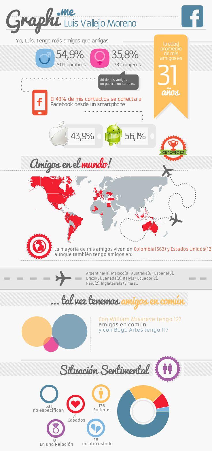 Graphi.me - Luis Eduardo Vallejo Moreno