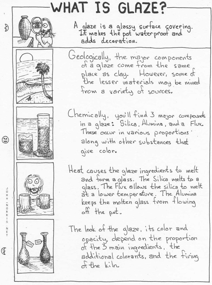 What is Glaze? Elementary Art Lesson Ceramics clay poster