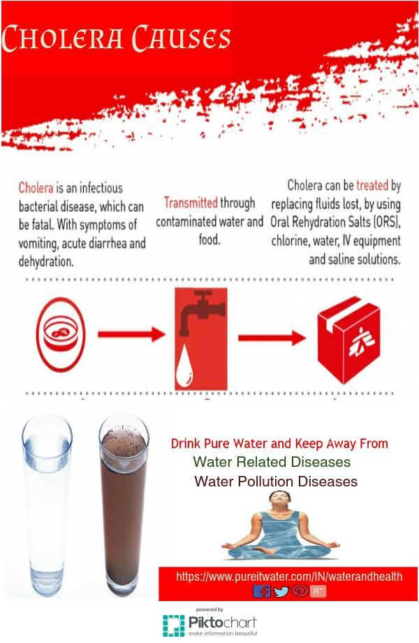 Find out #CholeraCauses,symptoms, prevention and many more about Cholera Causes,#WaterRelatedDiseases.