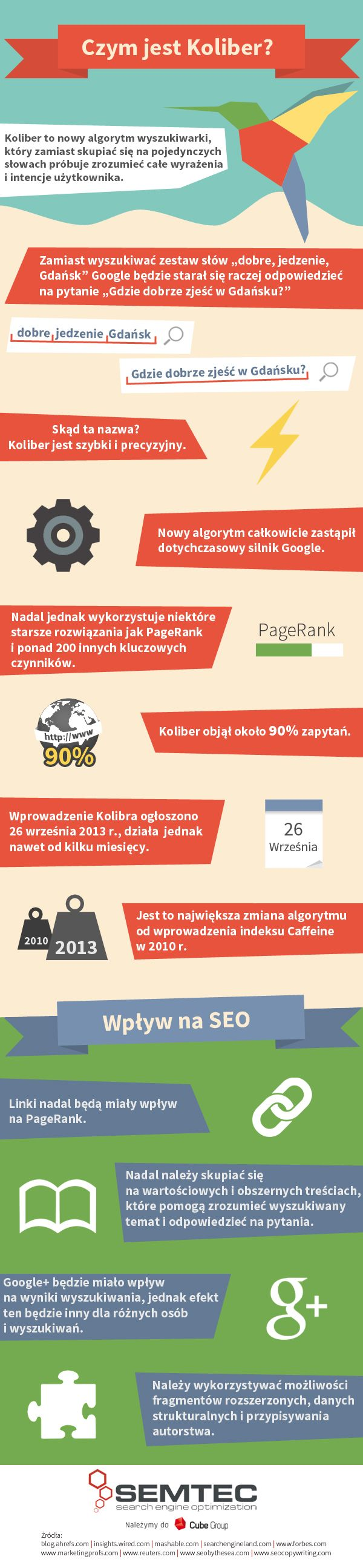 Infografika na temat Kolibra - największej od 2010 r. zmiany w algorytmie Google.