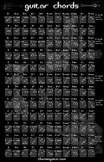 Guitar Chord Chart Poster By Thornepalmer Electric Guitar