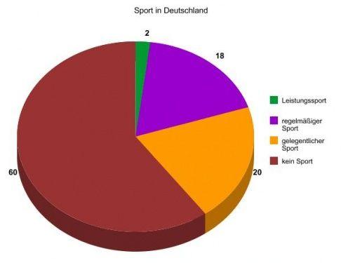 sport statistiken