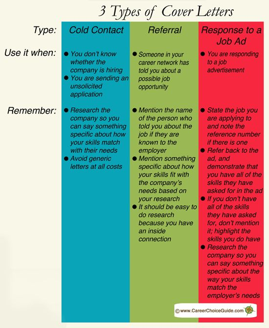 How to write 3 types of cover letters explained at a glance at www.careerchoiceguide.com/writing-cover-letters.html