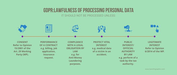 Lawful Processing of Personal Data in the Private Sector | Law Infographic