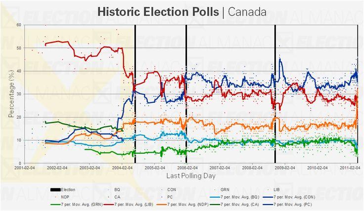 Graph of historic federal election polls in Canada since 2001 #canpoli #cdnpoli