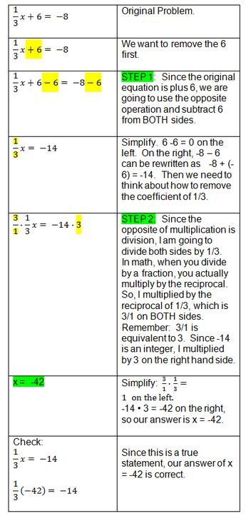 Two-step equation with fractions. Check out this step by step solution!