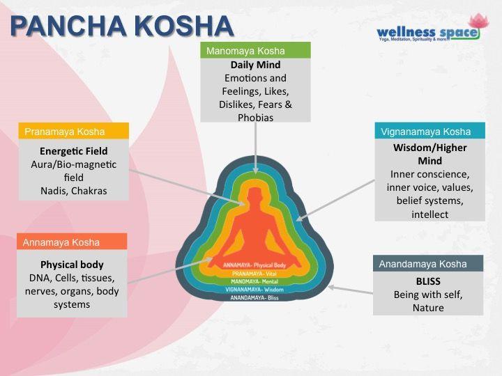 Image Result For The Koshas In Human Body Pranic Healing Kundalini Meditation Yoga Therapy