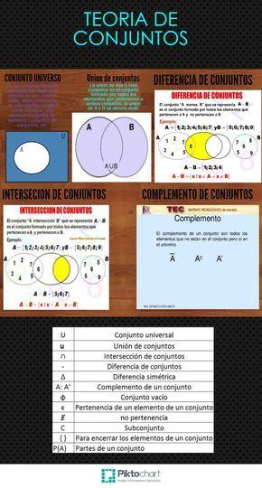 Mejores 733 imgenes de educativo en pinterest aprender espaol teoria de conjuntos rdemx urtaz Gallery