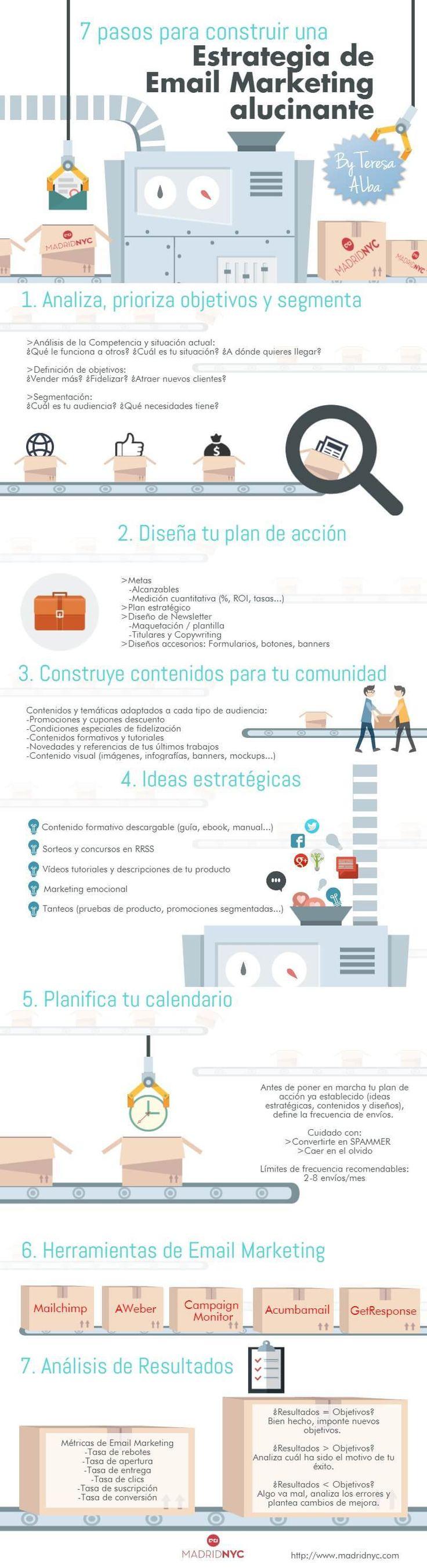 7 Pasos para crear una estrategia de #emailmarketing #infografia