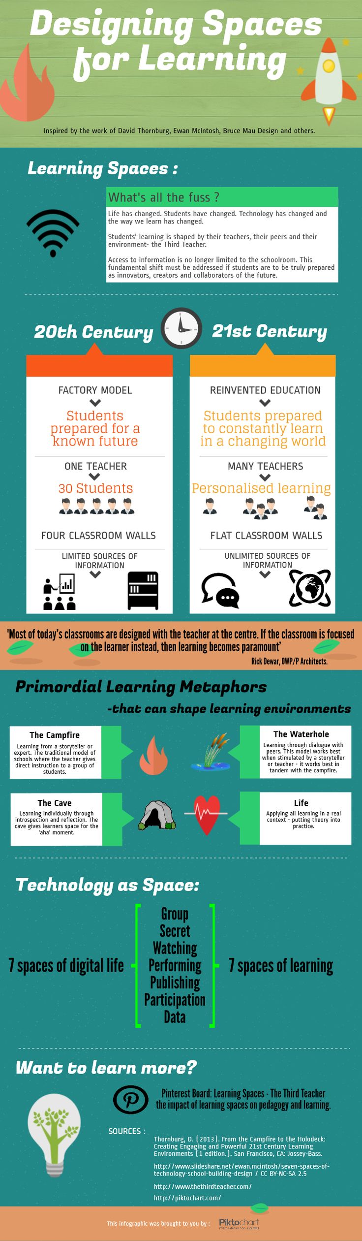 Learning Spaces - an infographic designed to encapsulate some of the latest thinking on contemporary learning space design.