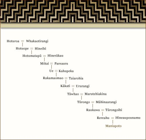 Here Maniapoto's whakapapa is presented visually as a family tree. In ... - Gather up all those family photos and identify those in them to help your #family_researchers in future times, and get them online in your own #Genealogy_website!